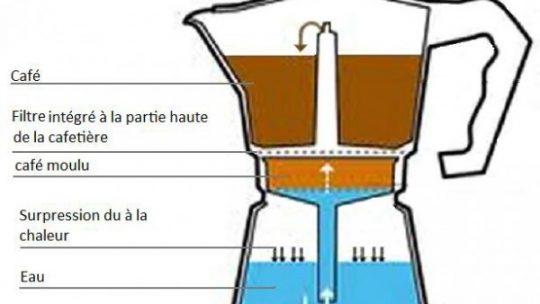 cafetiere italienne alu ou inox